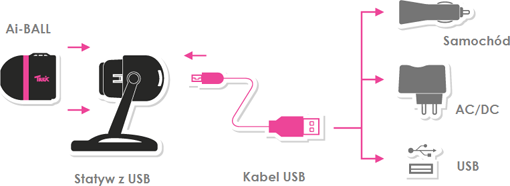 AI-BALL - Kamery miniaturowe IP