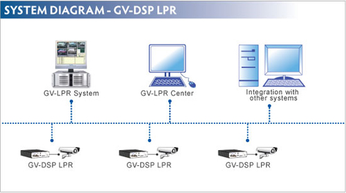 GV-DSP LPR - Video serwery IP